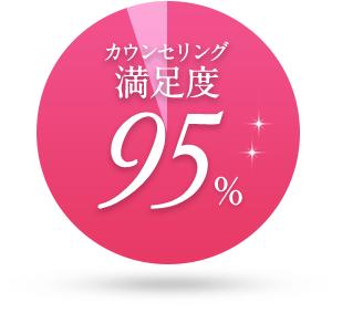 カウンセリング満足度95%